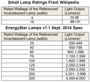 Incandescent Bulbs Watts Versus Lumens