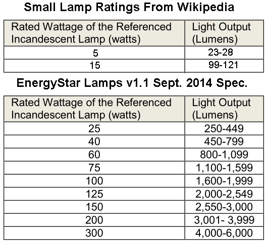 Watts To Lumens Table