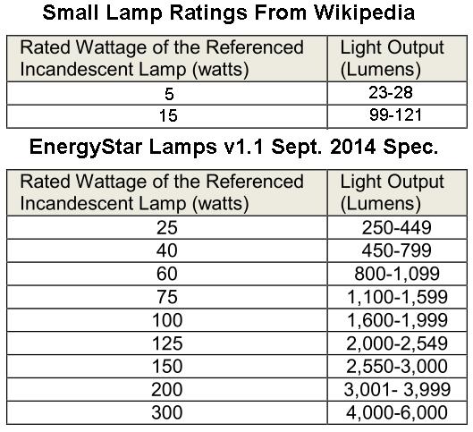 Fluorescent Light Lumens: Incandescent Bulb Watts Versus Lumens Chart